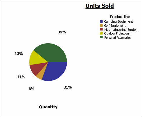 Example Create A Pie Chart For Units Sold