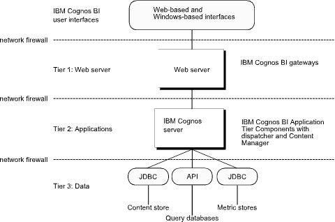 Good IBM Cognos Architecture Awesome Ideas