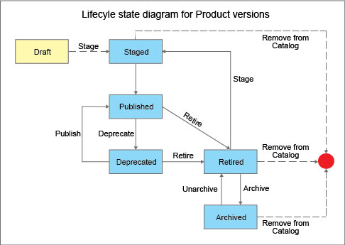 The product lifecycle lifecycle state diagram for products ccuart Choice Image