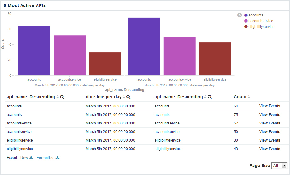 Exporting analytics and API event data to CSV files
