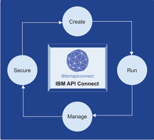 IBM API Connect for IBM Cloud overview