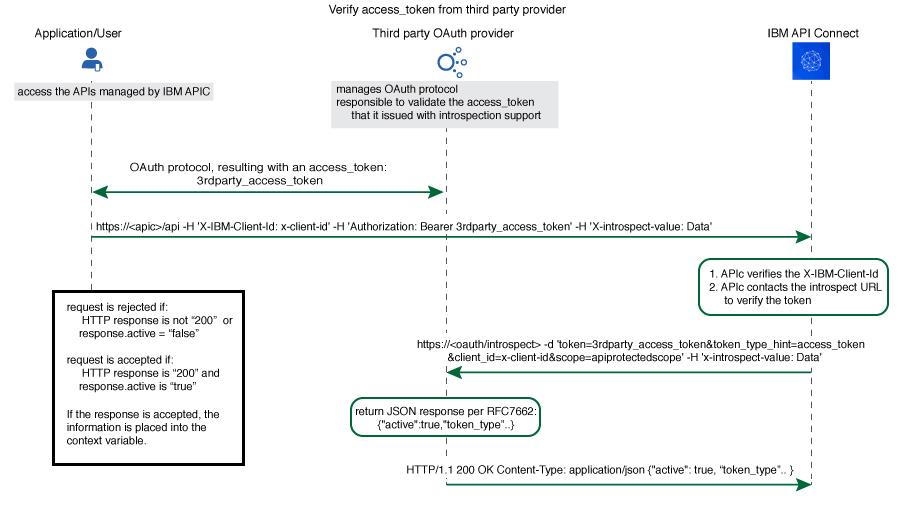 Integrating third party OAuth provider