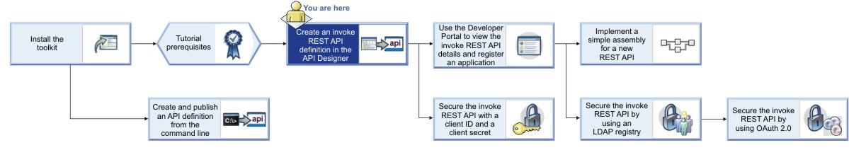 Tutorial: Creating an invoke REST API definition