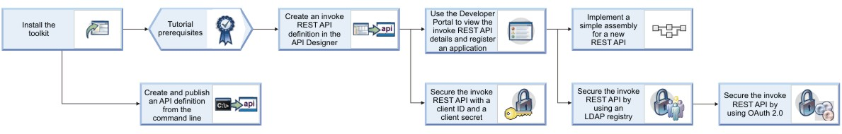 Tutorials for working with API definitions that call an