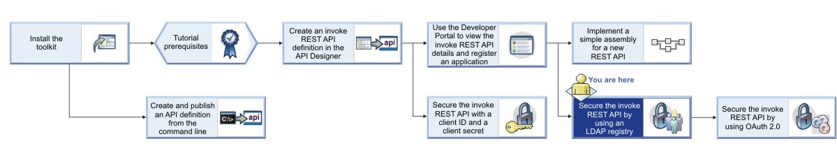 Tutorial: Securing APIs by using an LDAP user registry