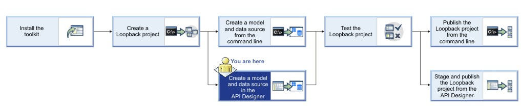 Tutorial creating a model and a data source in the api designer tutorial flow diagram for working with loopback projects ccuart Image collections