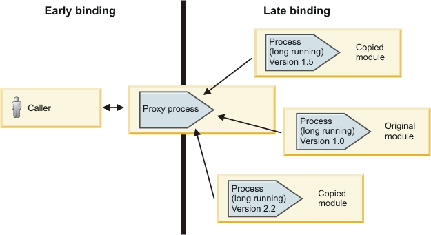 Creating versions of your process to be used with SCA components and