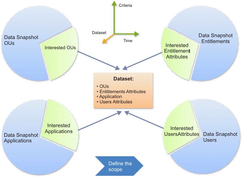 Defining an access data set ccuart Gallery