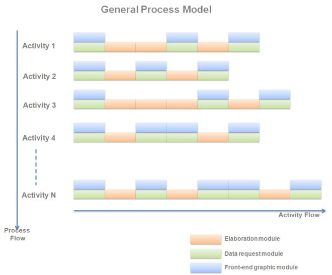 modeling the authorization process using the process designer