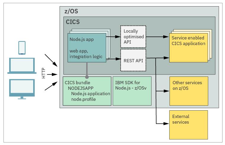 CICS and Node js