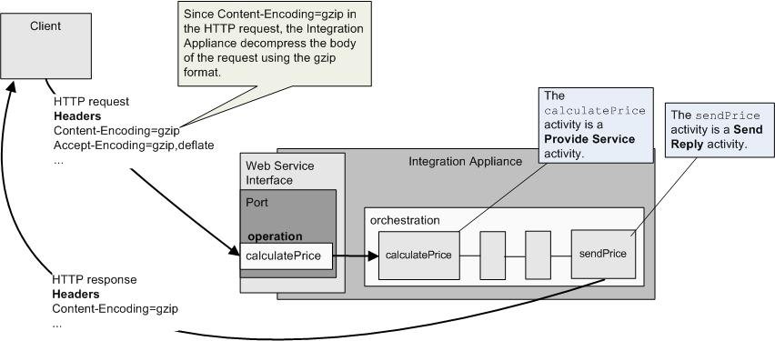 Decompression with the Web Services Provide Service Activity