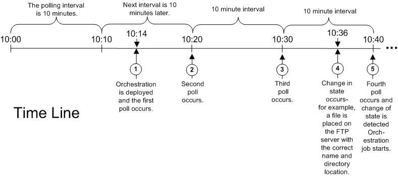Polling Interval Behavior