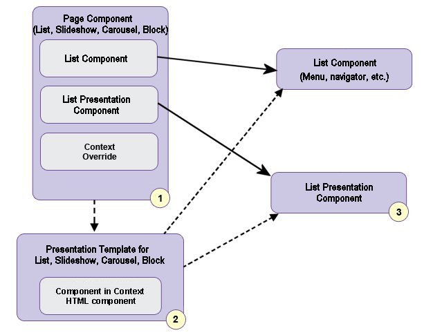 The Role Of The In Context Tag In Presentation Templates