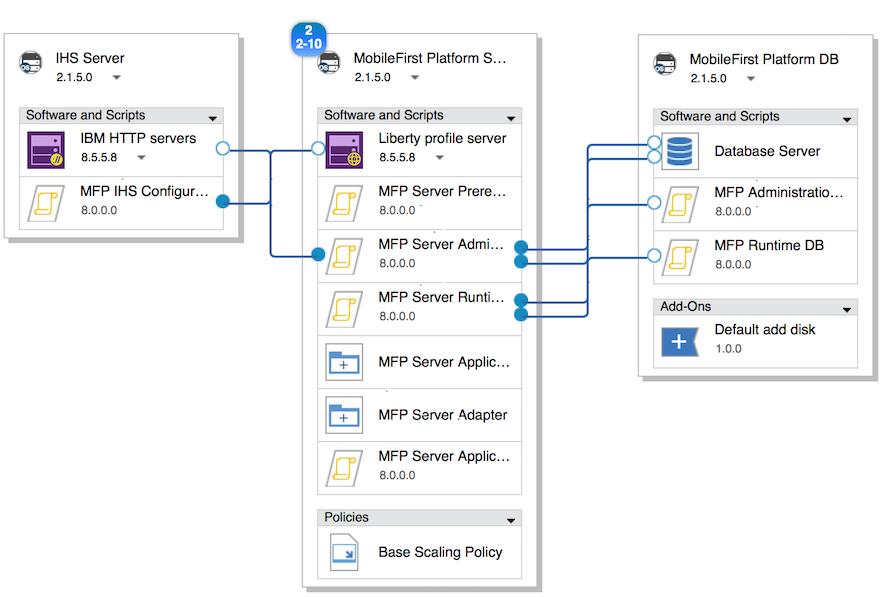 Predefined templates for MobileFirst Platform Pattern