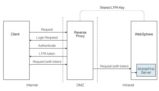 LTPA-based single sign-on (SSO) security check