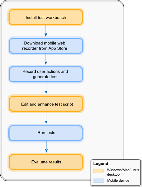 Getting started with mobile application testing on iOS devices