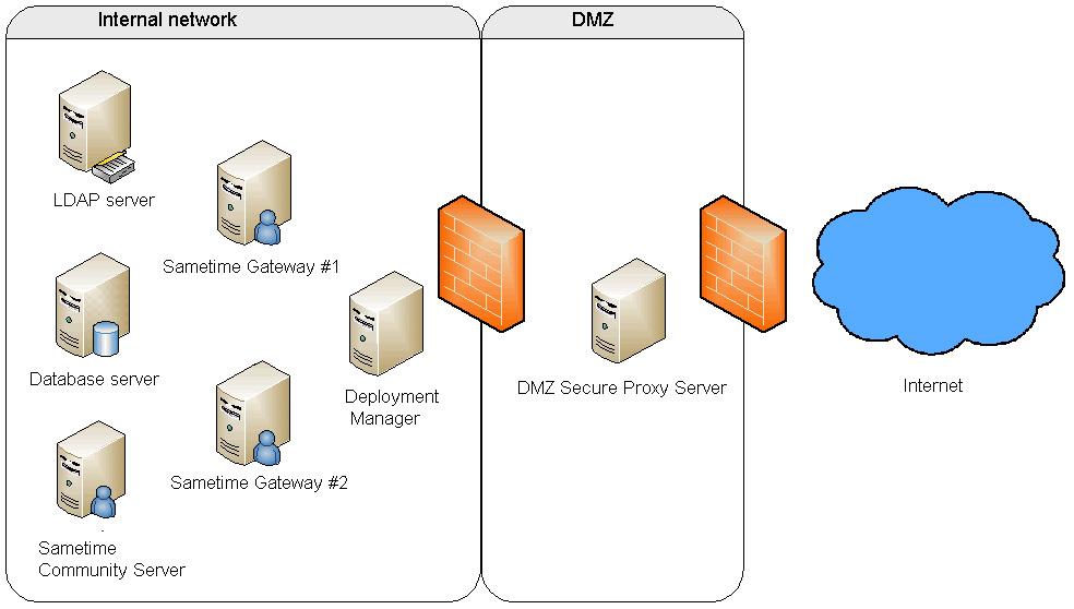 Proxy pro gateway service