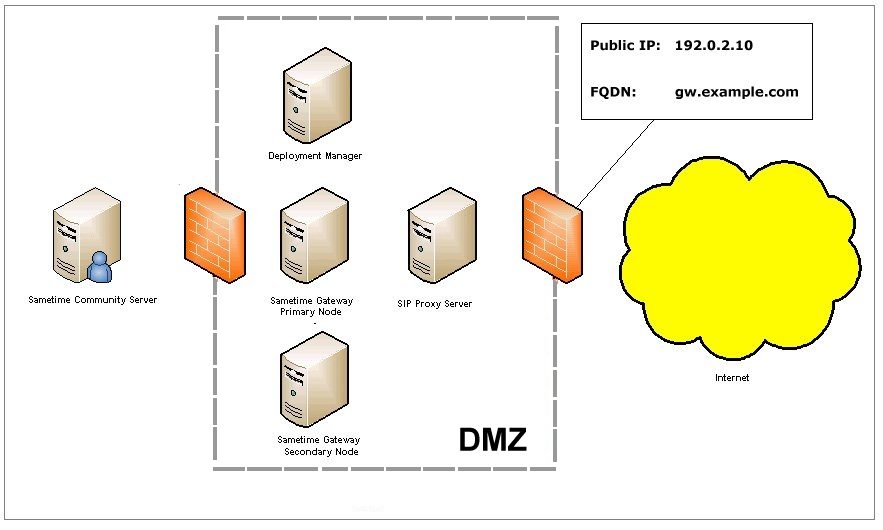 Configuring the Sametime Gateway cluster and SIP proxy for a