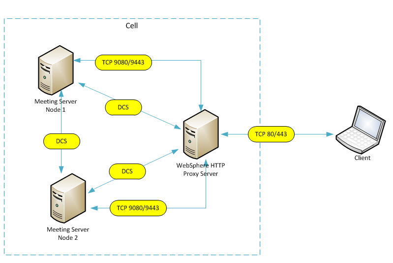 WebSphere proxy servers and virtual hosts