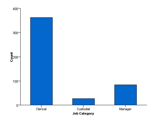 Simple bar chart of counts gpl ccuart Image collections