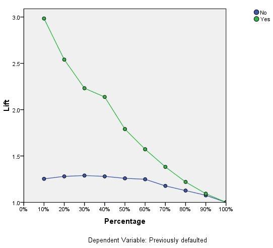 Cumulative Gains and Lift Charts