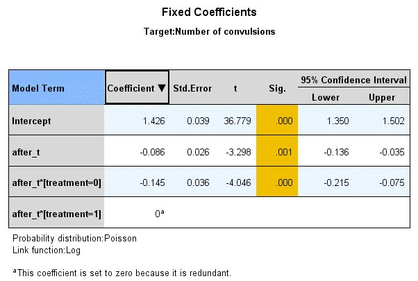 Fixed effect and covariance parameter estimates (generalized