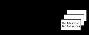 Open Platform Communications (OPC) connectivity