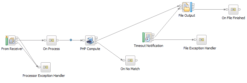 Customizing a Healthcare: HL7 to reports pattern instance