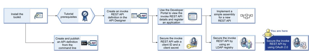 Tutorial: Securing an API by using OAuth 2 0