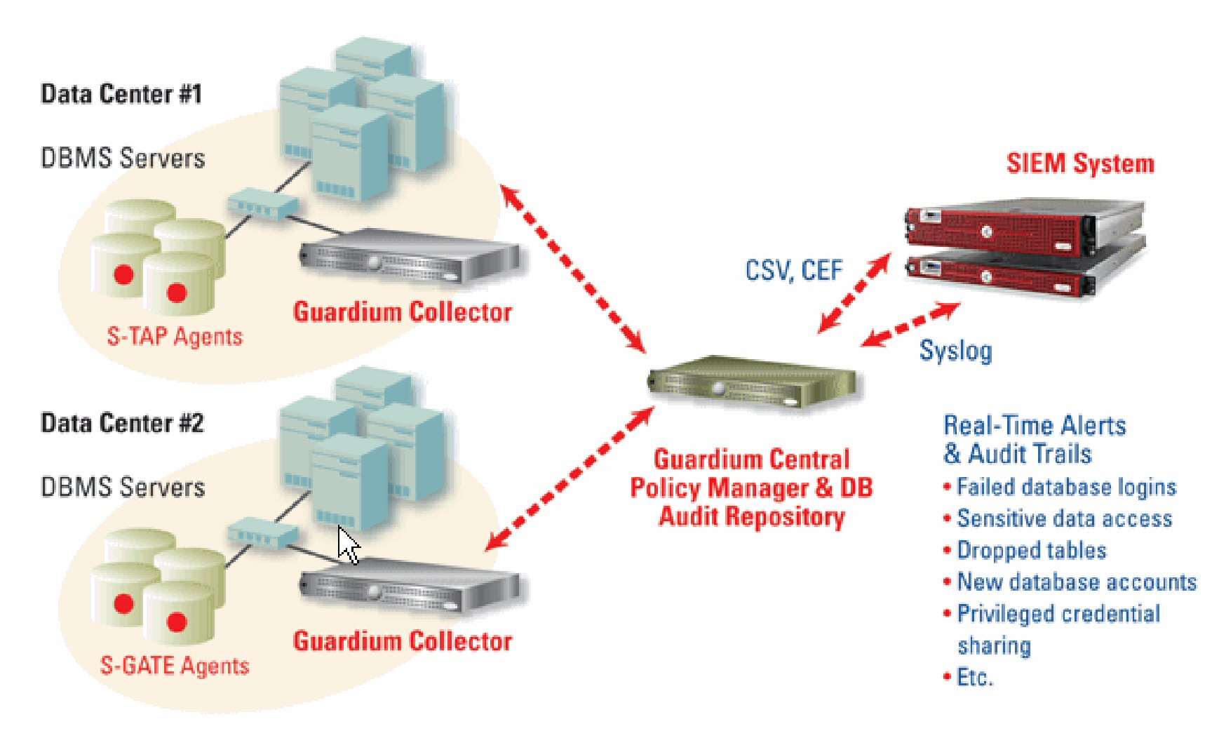 How to combine Guardium's real-time alerts and correlation ...