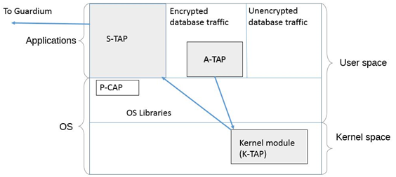 Linux and UNIX systems: A-TAP management