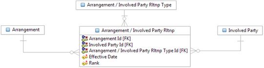 Relationships between arrangements and involved parties