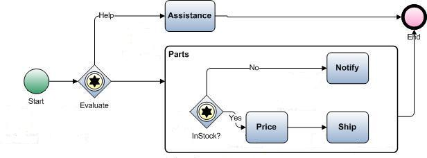 Visio import example bpmn diagram with sub process bpmn diagram ccuart Image collections