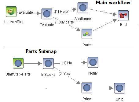 Visio import example bpmn diagram with sub process imported visio diagram ccuart Image collections
