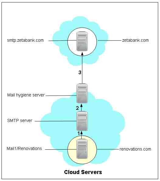 Example: Routing mail from a service user to an external