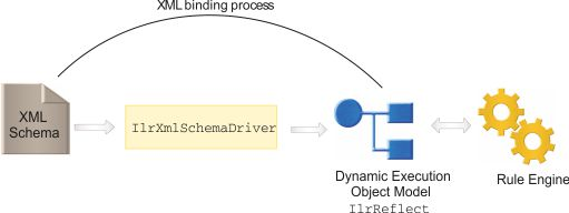 Stage 1 xml schema processing ccuart Images