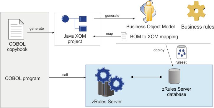 Overview: BOM and execution object model (XOM)