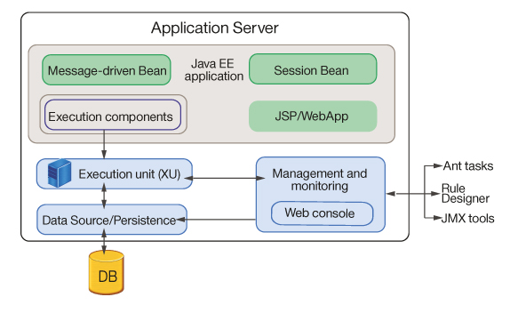 Rule Execution Server Architecture