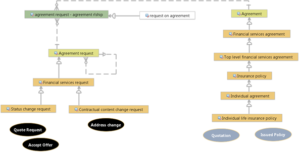 Modeling an insurance policy lifecycle