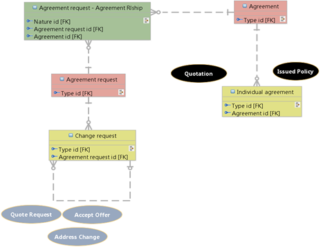 mod_ins_pol_lif_awm_1 modeling an insurance policy lifecycle