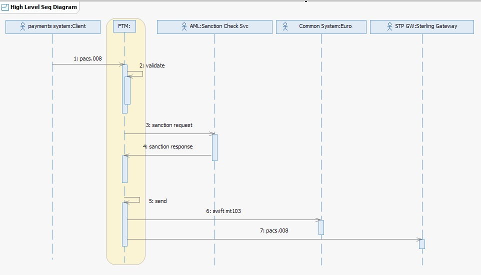 Fragmentation Sample Application High Level Sequence Diagram