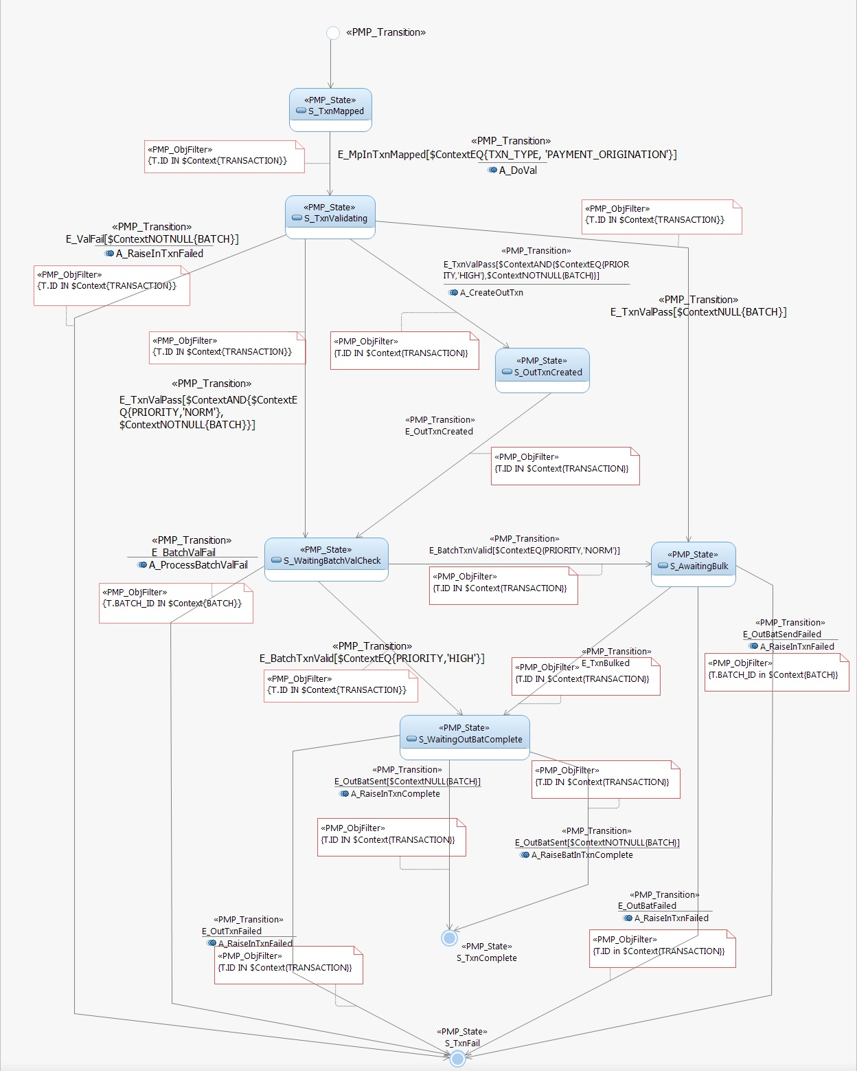 Finite state machine state diagrams debulkbulkinboundtxnfsmg ccuart Images