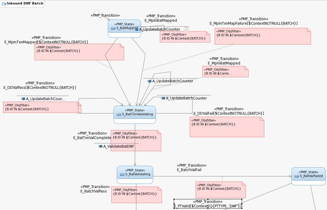 Sdd state machine diagram ccuart Images