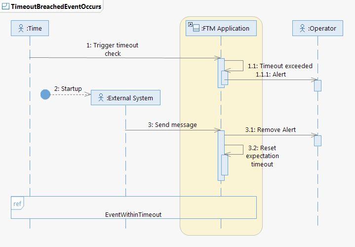 High level sequence diagram schexptimeoutbreachedeventoccursg ccuart Gallery