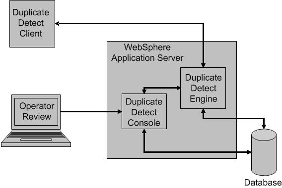 Overview of Duplicate Detect