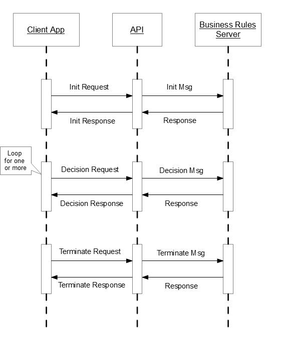 API Call Sequence