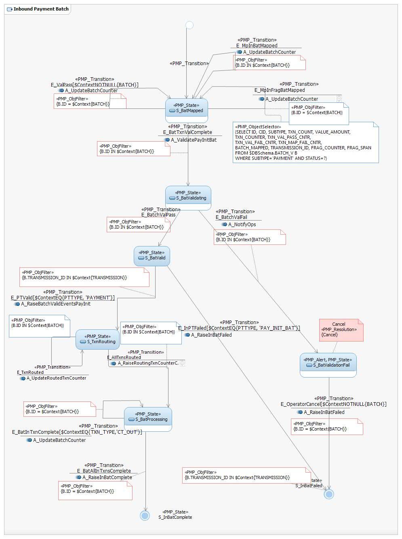 Finite State Machine Diagrams Example Diagram Inbound Payment Batch Fsm Fraginboundpaymentbatch