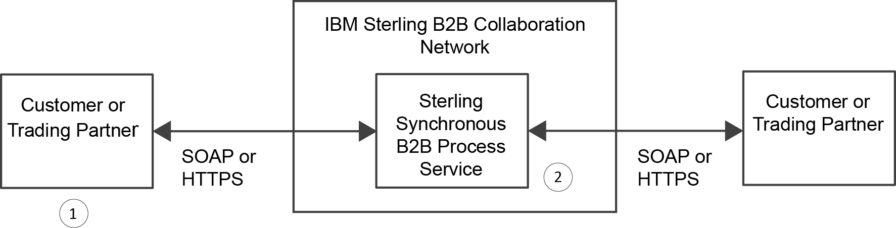 About The Ibm Sterling Synchronous B2b Process Service Flow Diagram Levels High Level Data For As Described