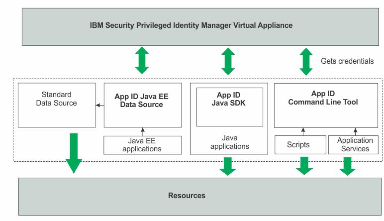 Application identity management urtaz Choice Image