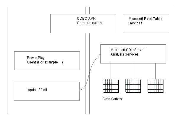 sql servers developers guide to olap with analysis services